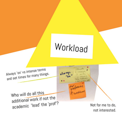 LearningOnline2016Workload